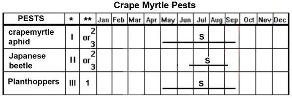 Crape Myrtle Pest Management Calendar