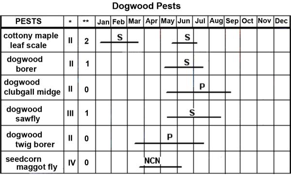 Dogwood Pest Management Calendar