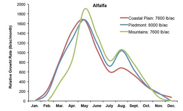 Graph of seasonal growth distribution pattern of alfalfa