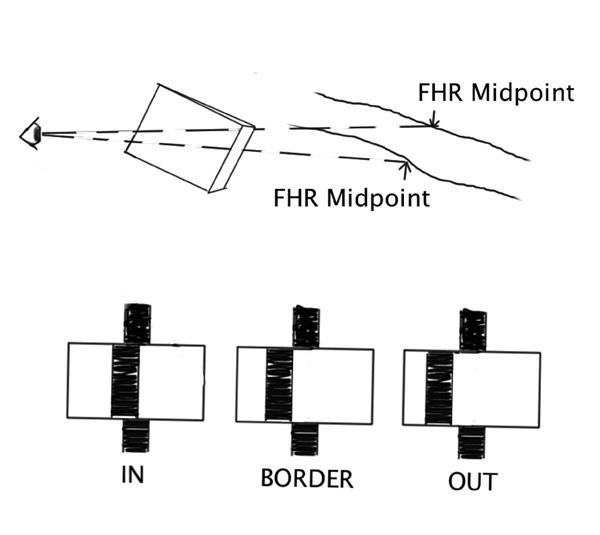 Figure 1. Sighting through a prism at the midpoint of a forest h