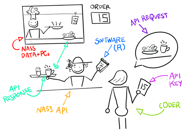 The customer orders, chef cooks, and waitstaff interfaces