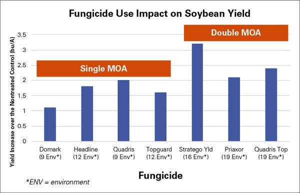 Chart showing how fungicides affected soybean yield in testing