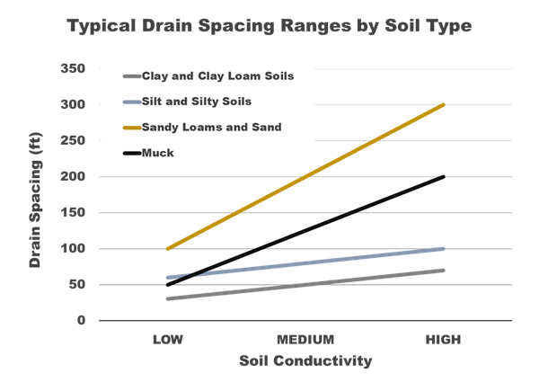 Graph of drain spacing in feet (y) and soil conductivity (x)