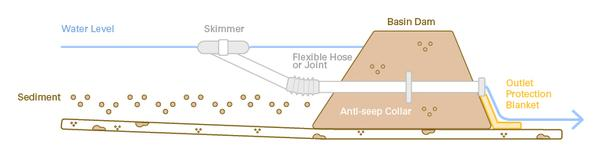Diagram of a model skimmer in a sediment basin
