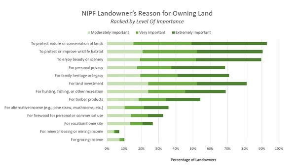 Bar graph showing reason for owning land by level of importance