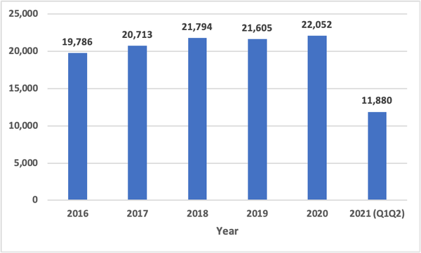 Graph of H-2A positions certified in NC 2016-2021