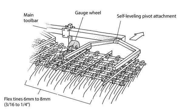 Figure 7-1. Flex-tine weeder.