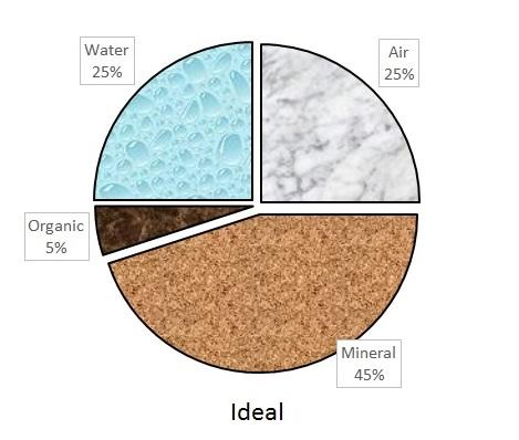 ideal soil poor space