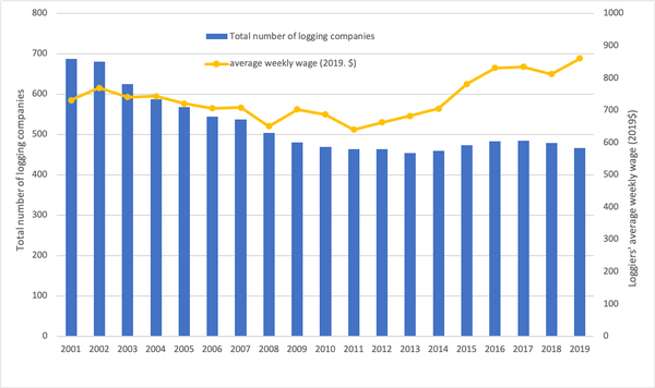 Figure 1. Total number of logging companies and the average week