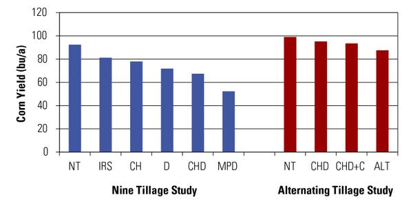 Thumbnail image for Long-Term Tillage Effects on Corn and Soybean Yield in the Piedmont