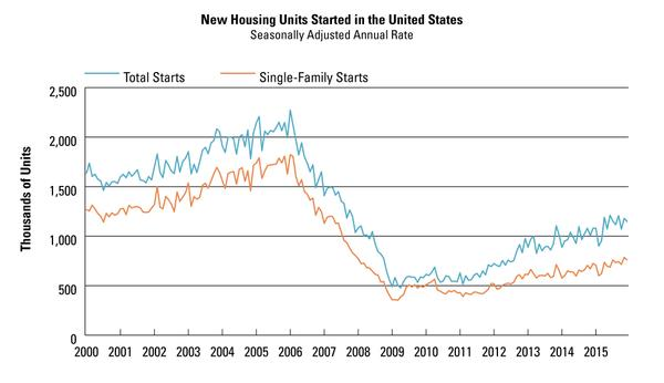 Figure 16. 2000–2015 new housing starts in the United States.