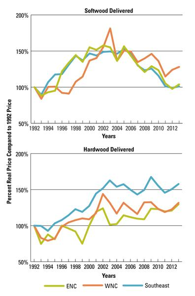 1992-2013 delivered sawtimber prices, indexed to base year 1992