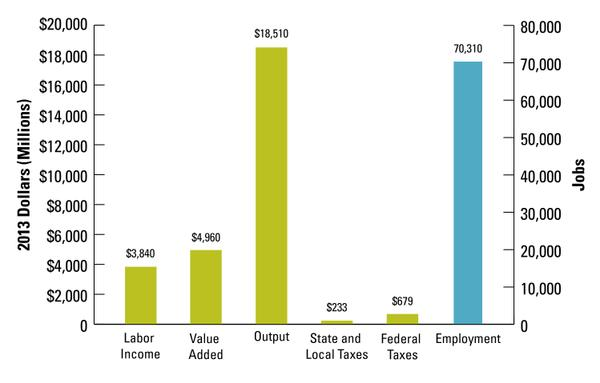 Graph showing direct contributions of forest industry in NC.