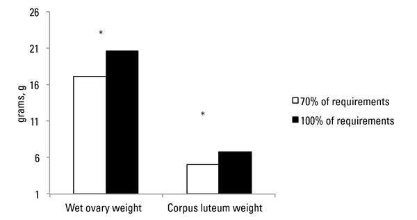 Graph showing wet ovary and luteal tissue weights.
