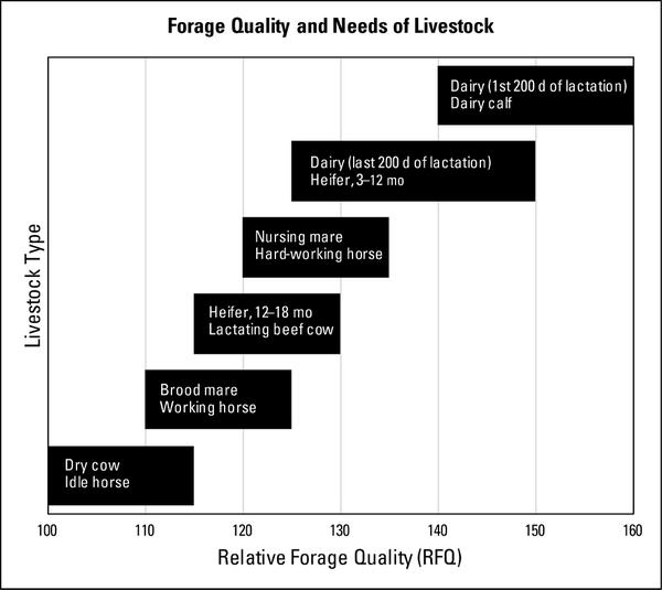Graph showing relative forage quality ranges