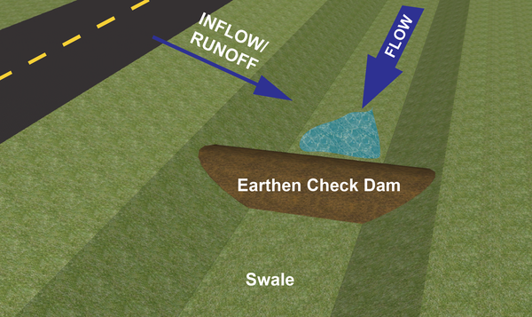 Computer generated graphic of swale, water, and earthen dam