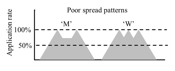 M and W spread patterns with 50% and 100% application rates