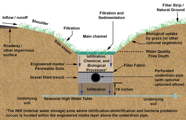 Computer graphic showing soils, grasses, water, and drain