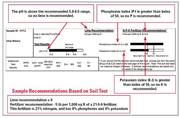 1  Soils and Plant Nutrients | NC State Extension Publications