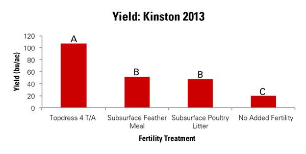 Figure 10. Corn yield as affected by starter fertility treatment