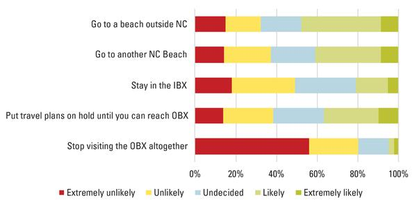 Figure 10. Likelihood of travel behaviors if the OBX could not b