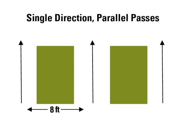 Figure 18a. The single direction, parallel pass method