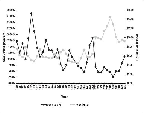 Figure 2-2. US soybean stocks/use and average farm price 1980 /