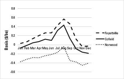 Figure 2-3. Historical monthly average nearby basis for Fayettev