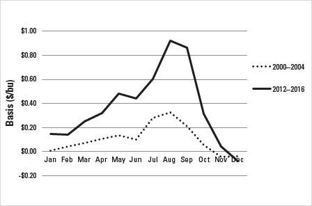 Figure 2-4. Comparison of historical monthly average nearby soyb