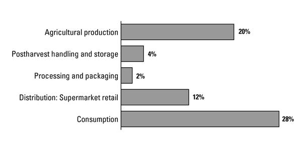 Figure 2. Estimated fruit and vegetable loss as a percentage of