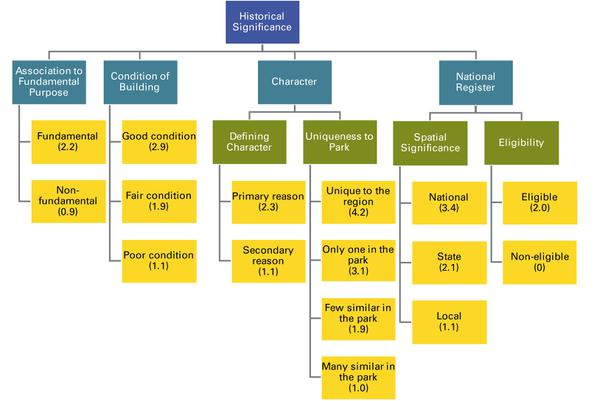 Figure 2. Diagram of historical significance with its attributes