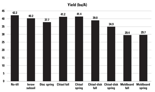 Figure 3-1. Soybean yield across various tillage treatments.
