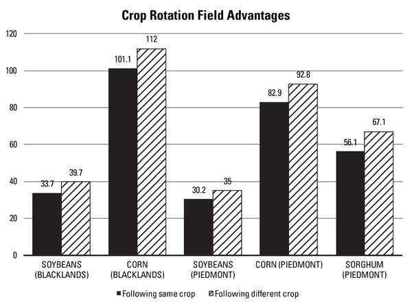 Figure 3 2. Crop yields in North Carolina with and without rotat