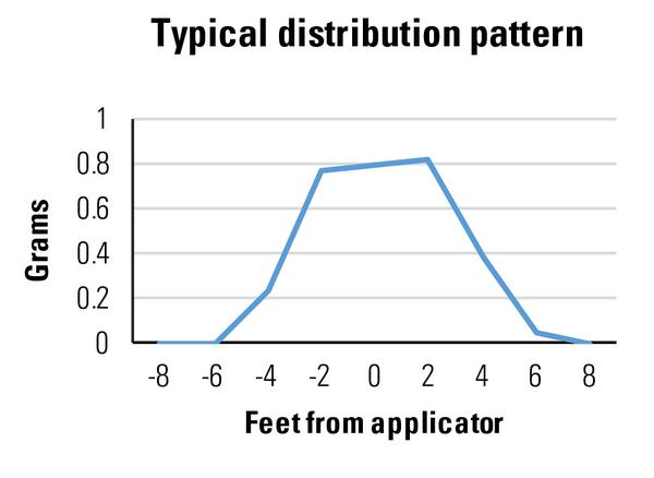 Figure 3a. A typical pattern of granular distribution