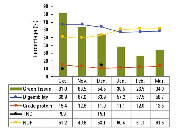 Figure 3. Nutritive value estimates and proportion of green tiss