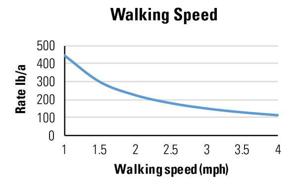 Figure 4. The faster you walk, the lower the application rate.