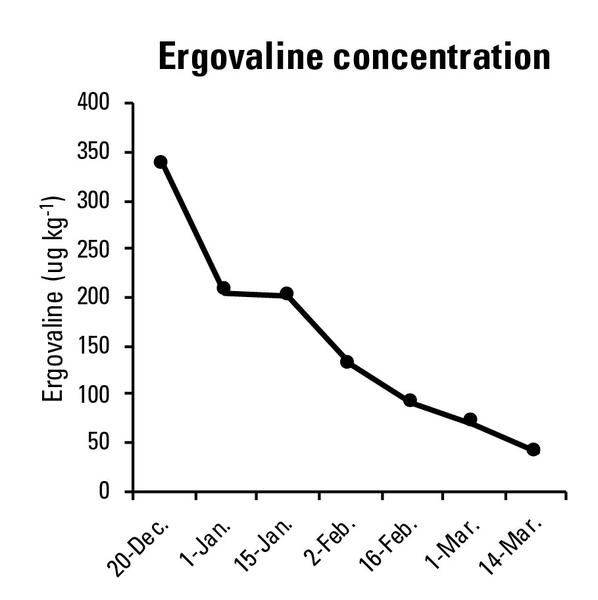 Figure 4. Ergovaline concentration in stockpiled fescue Kentucky
