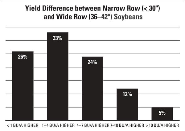 Figure 5-3. Yield difference between narrow row (< 30 inches) an
