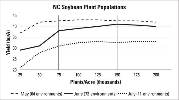 Figure 5-4. Relationship between soybean yield and plant populat