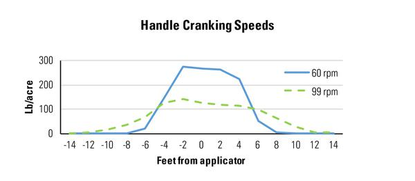 Figure 5. Comparison of two handle-cranking speeds.