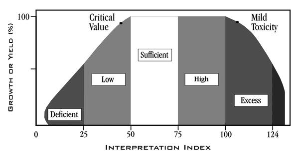 Figure 6-4. Expectation of yield or growth (%) in response to in