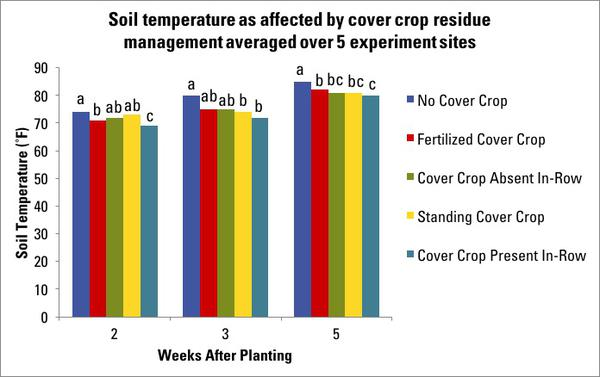Figure 8. Soil temperature as affected by cover crop residue man