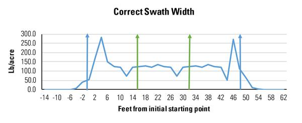 Fig 8. A narrower swath width improves application uniformity.