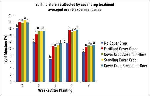 Figure 9. Soil moisture as affected by cover crop residue manage