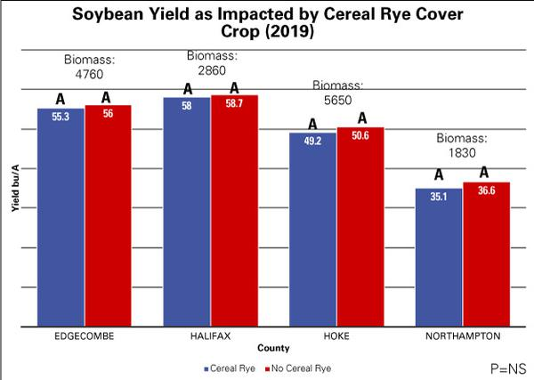 Bar graph where x=county/biomass and y=yield in bu/A