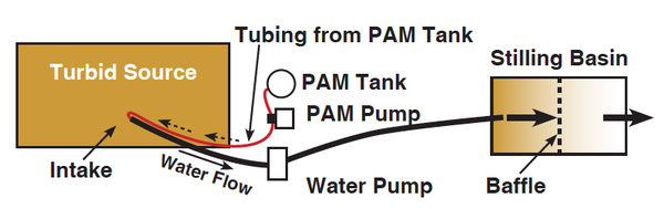 Diagram of a layout for injecting a PAM solution.
