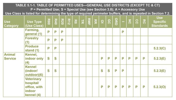 Figure 5. Example of a table of permitted uses in which forestry