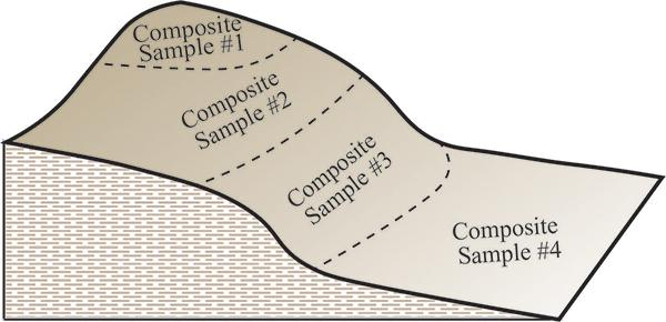 Graphic showing sampling locations on a slope