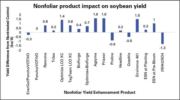 Chart comparing effects on soybean yield
