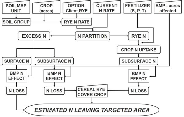 Thumbnail image for Agricultural Nitrogen Accounting in Nutrient Impaired and Regulated River Basins: The Nitrogen Loss Estimation Worksheet Tool